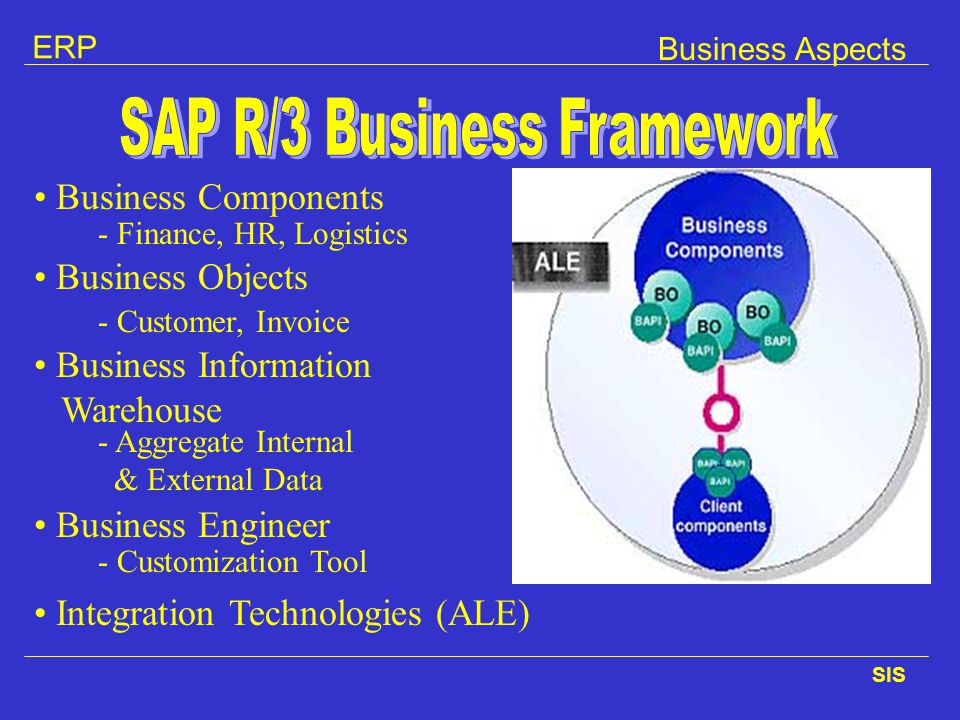 SAP R/3 Business Framework