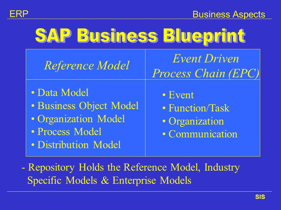 SAP Business Blueprint