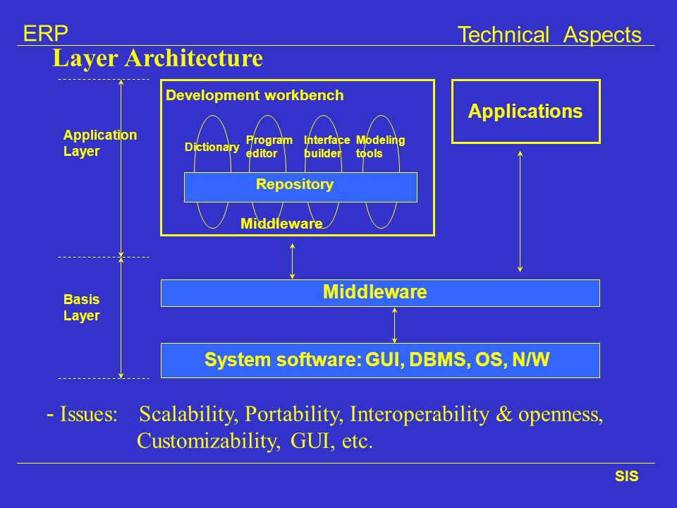Technical Aspects Layer Architecture