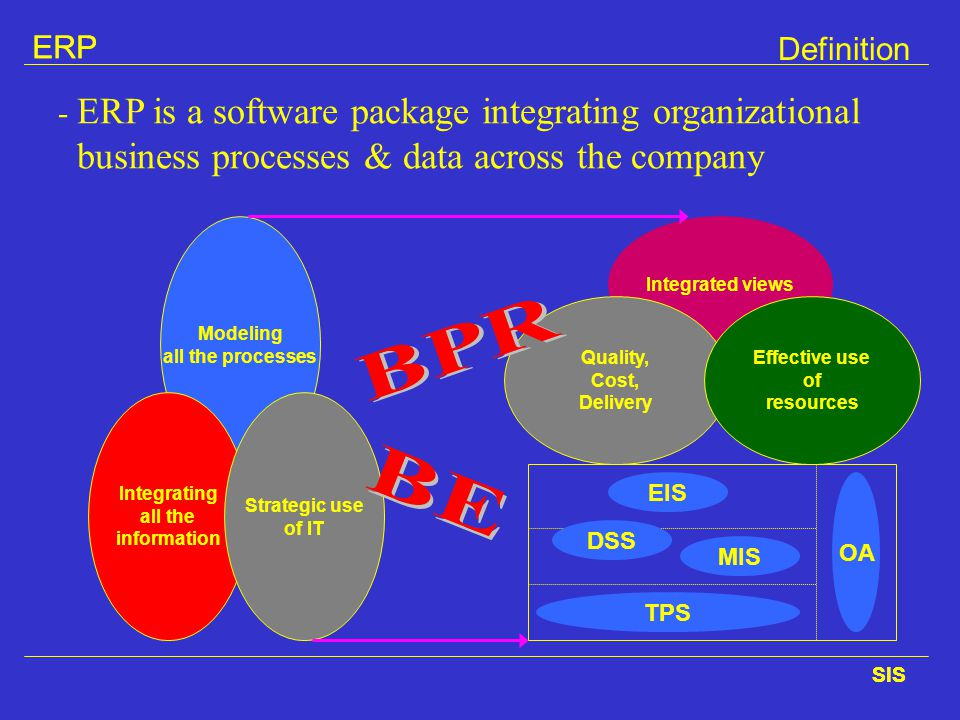 ERP Definition. - ERP is a software package integrating organizational business processes & data across the company.