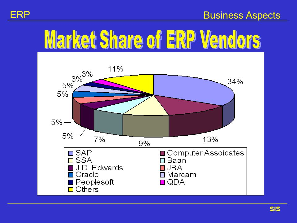 Market Share of ERP Vendors