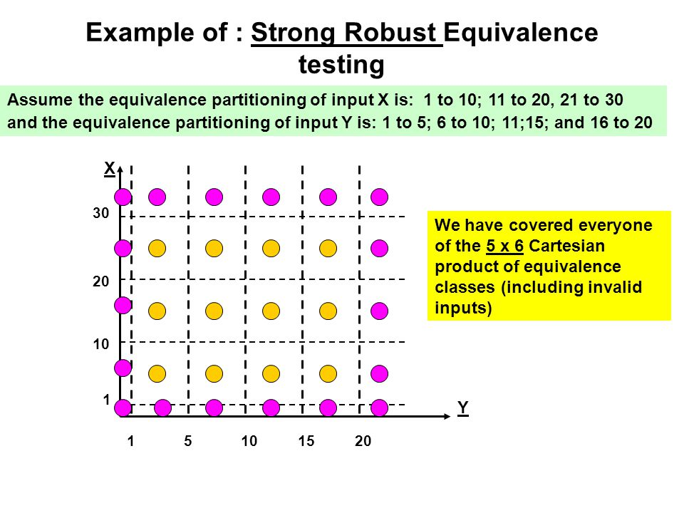 Example of : Strong Robust Equivalence testing
