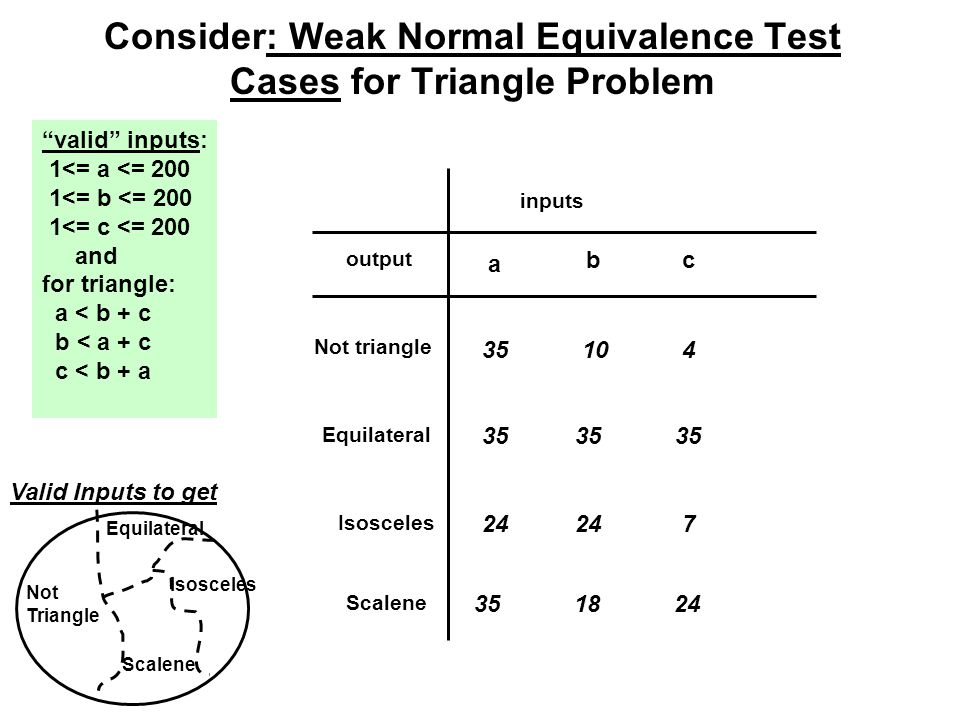 Consider: Weak Normal Equivalence Test Cases for Triangle Problem