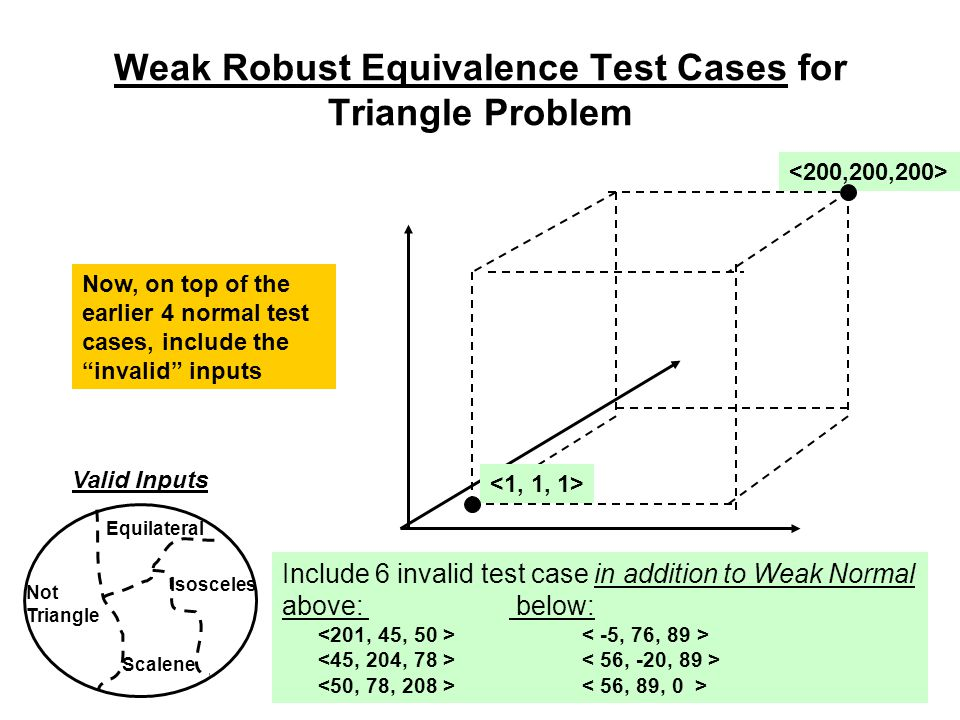 Weak Robust Equivalence Test Cases for Triangle Problem