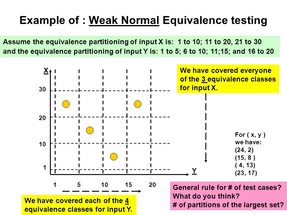Example of : Weak Normal Equivalence testing