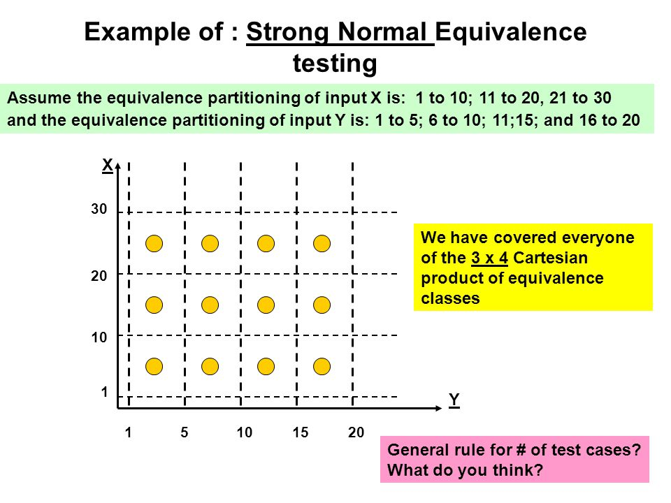 Example of : Strong Normal Equivalence testing