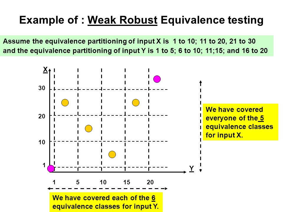 Example of : Weak Robust Equivalence testing