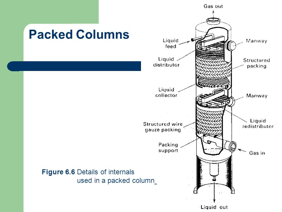 Packed Columns Figure 6.6 Details of internals used in a packed column