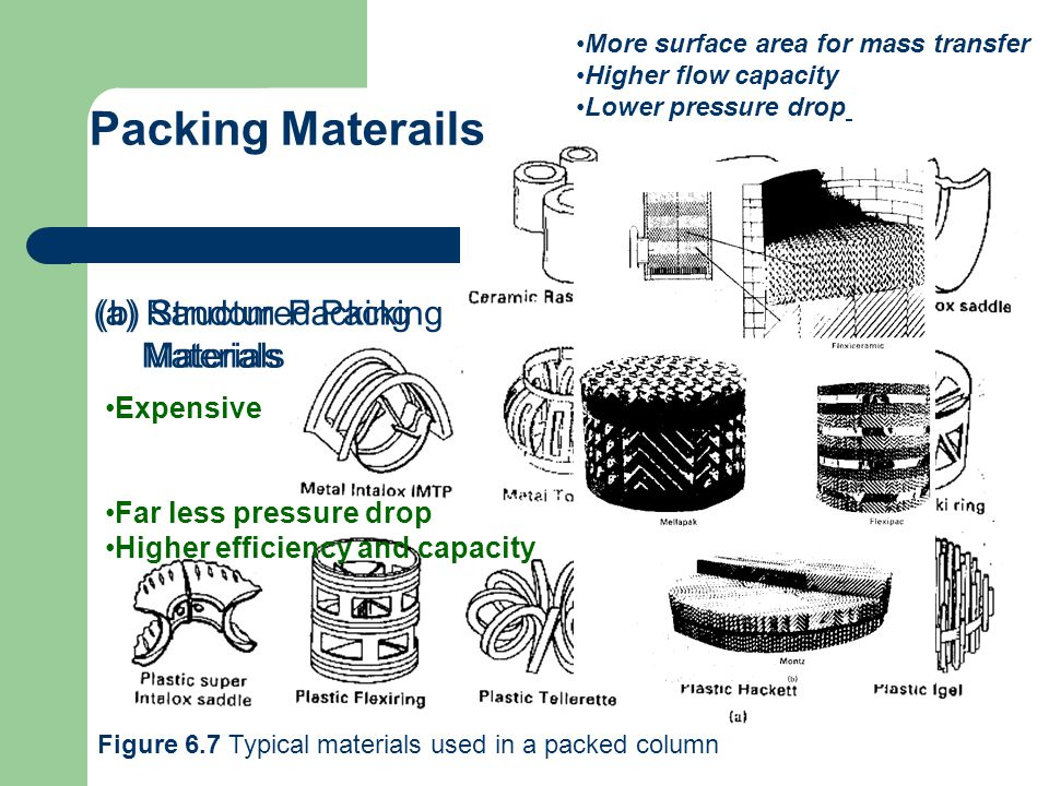 Packing Materails (a) Random Packing Materials (b) Structured Packing