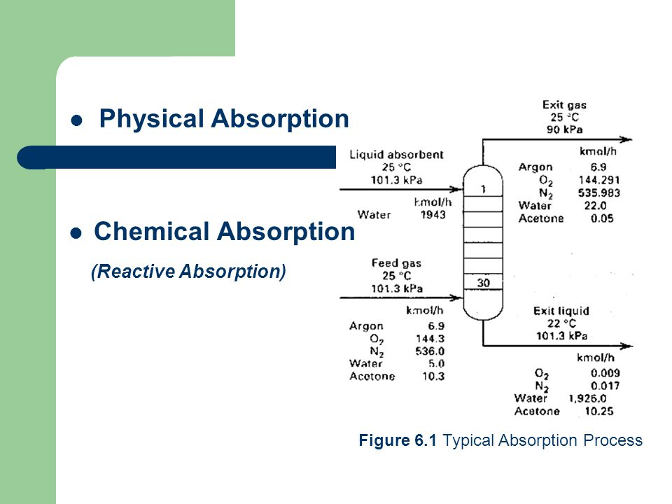 (Reactive Absorption)