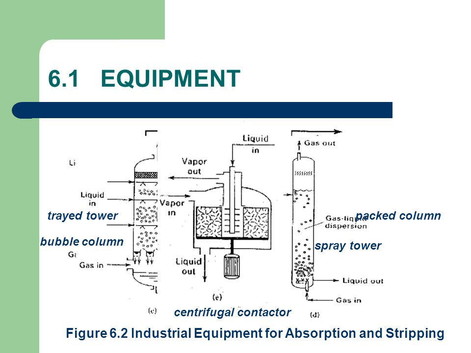 6.1 EQUIPMENT trayed tower. packed column. bubble column. spray tower. centrifugal contactor.