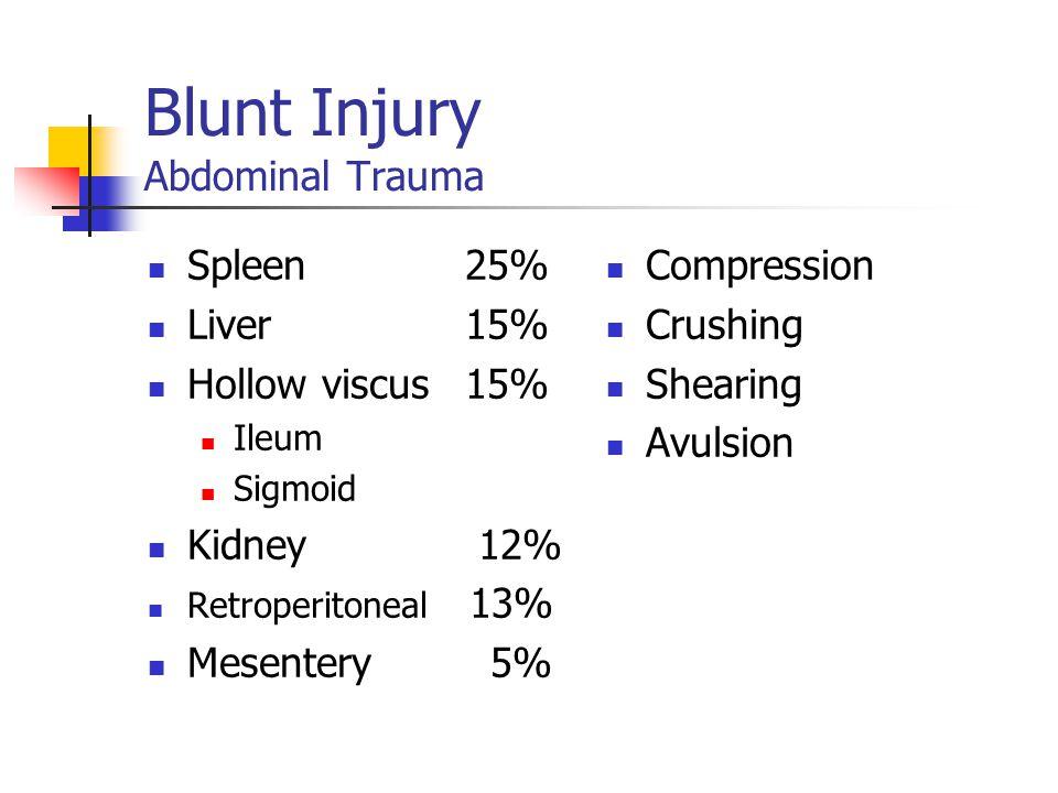 Blunt Injury Abdominal Trauma