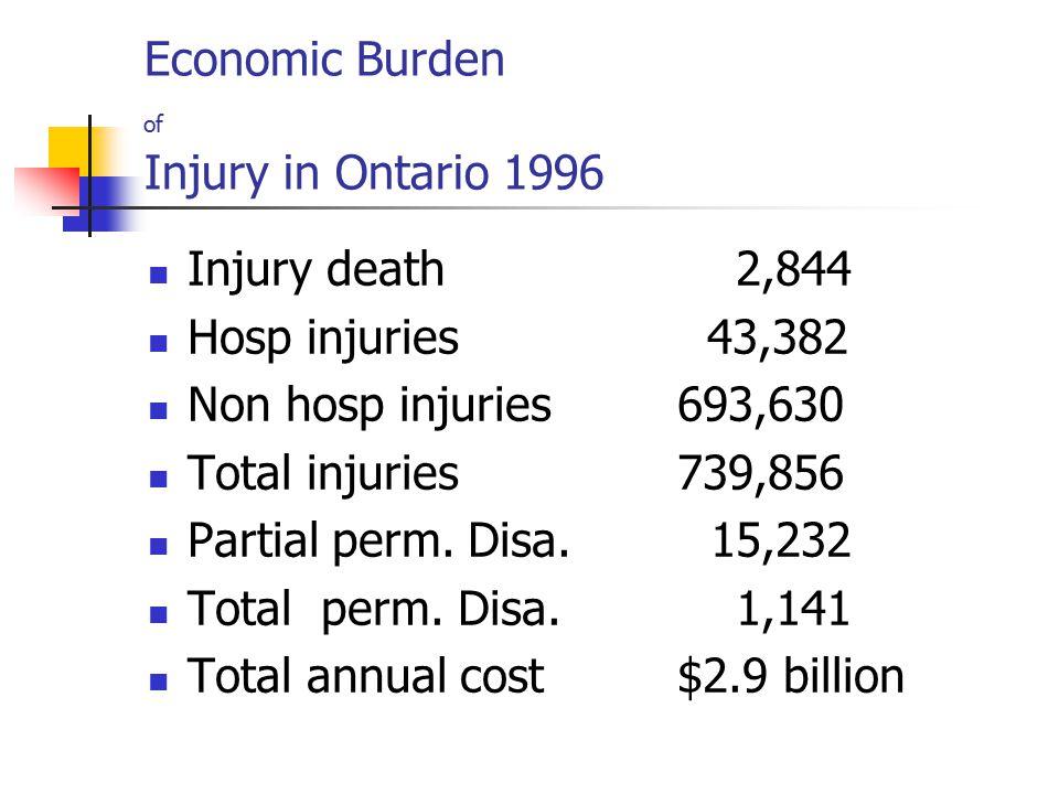Economic Burden of Injury in Ontario 1996