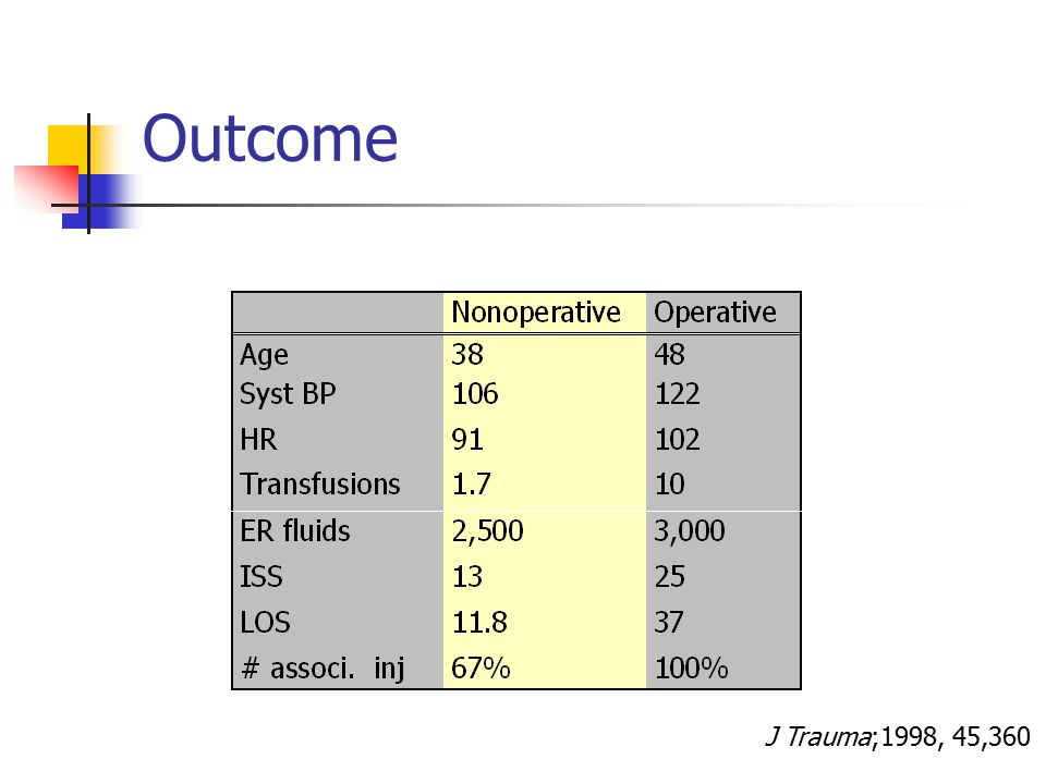 Outcome J Trauma;1998, 45,360