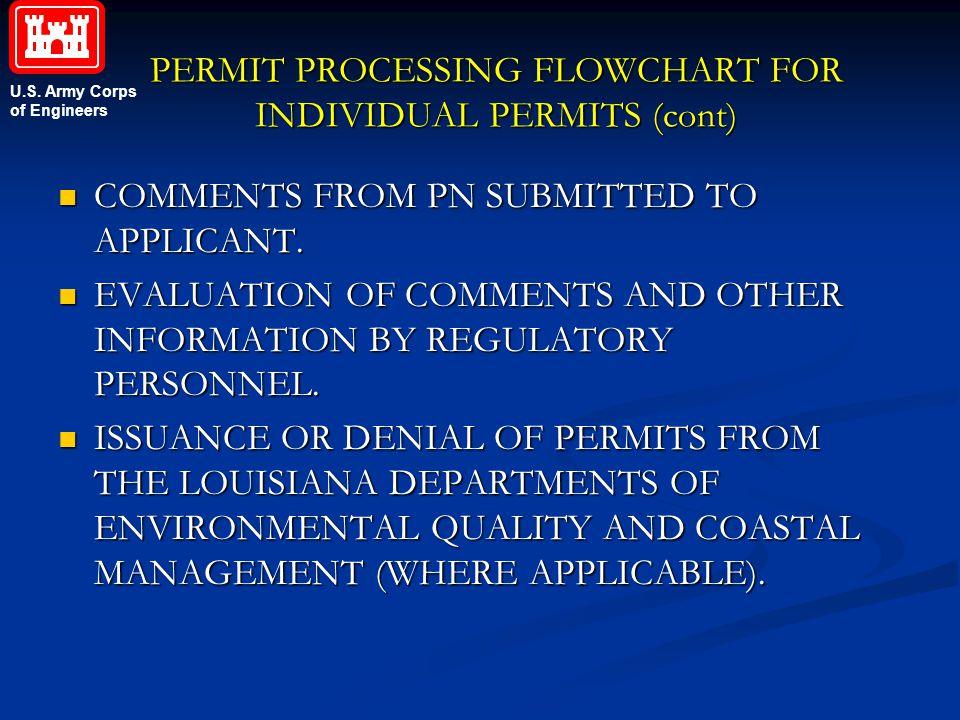 PERMIT PROCESSING FLOWCHART FOR INDIVIDUAL PERMITS (cont)