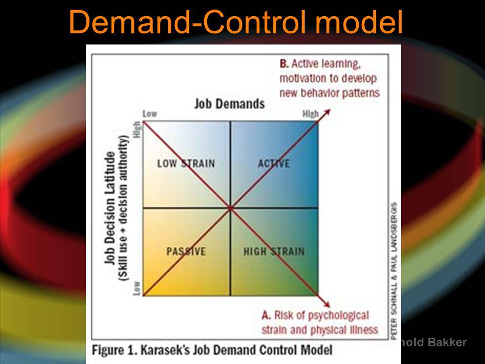 Demand-Control model