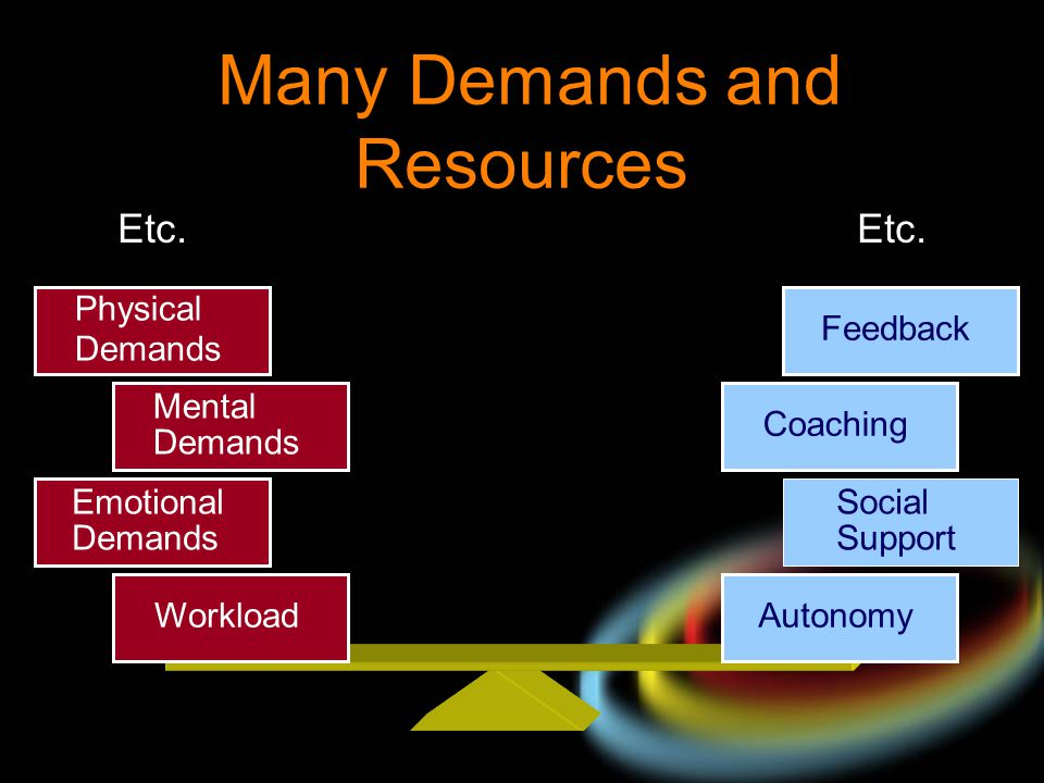 Many Demands and Resources