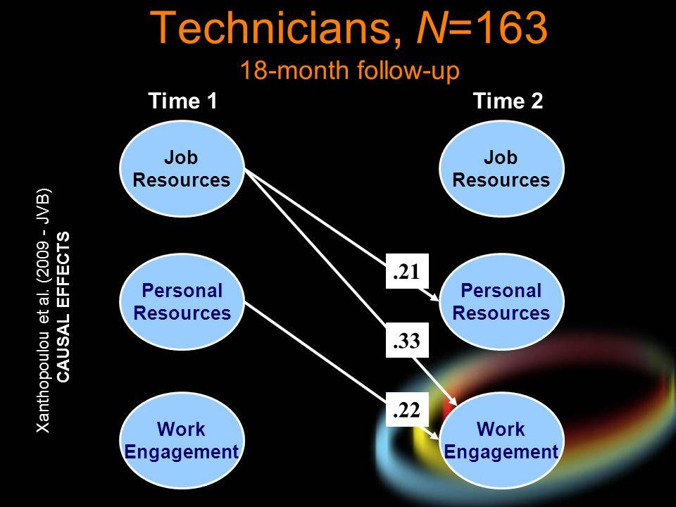 Technicians, N=163 18-month follow-up
