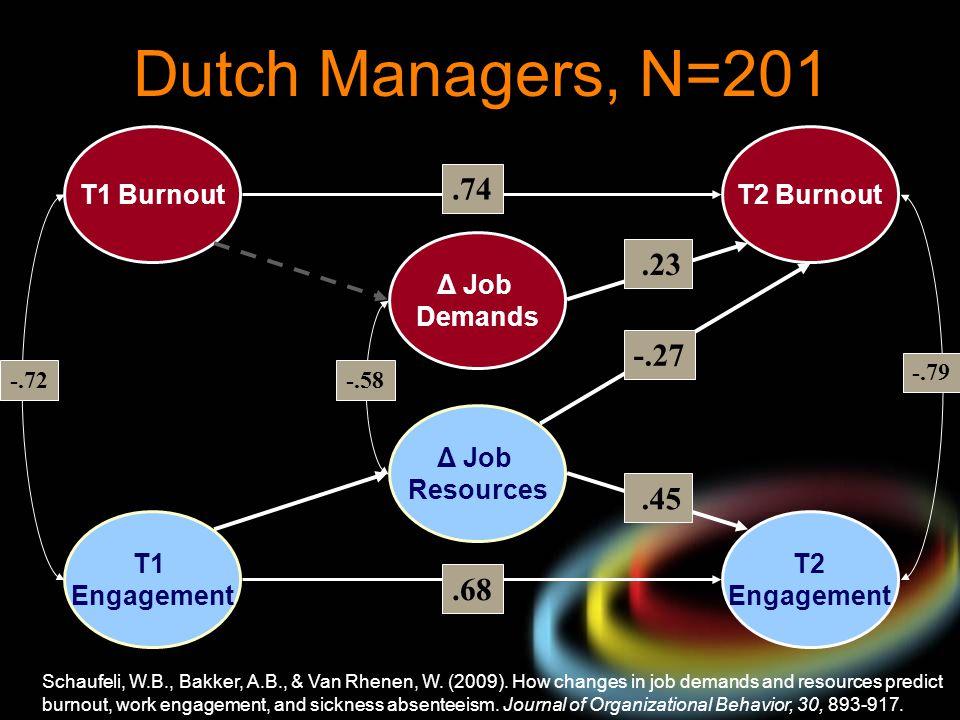 Dutch Managers, N=201 .74 .23 -.27 .45 .68 T1 Burnout T2 Burnout Δ Job