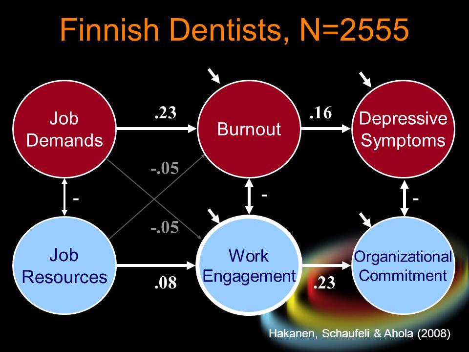 Finnish Dentists, N=2555 Job Demands Burnout Depressive Symptoms .23