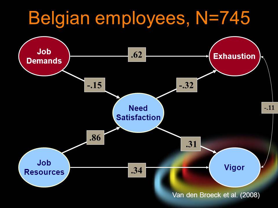 Belgian employees, N=745 .62 -.15 -.32 .86 .31 .34 Job Exhaustion