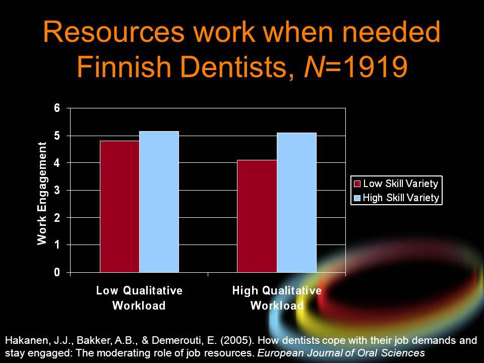 Resources work when needed Finnish Dentists, N=1919