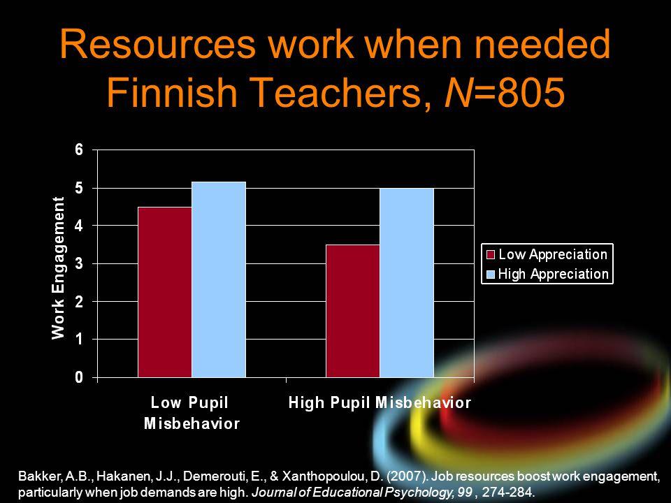 Resources work when needed Finnish Teachers, N=805
