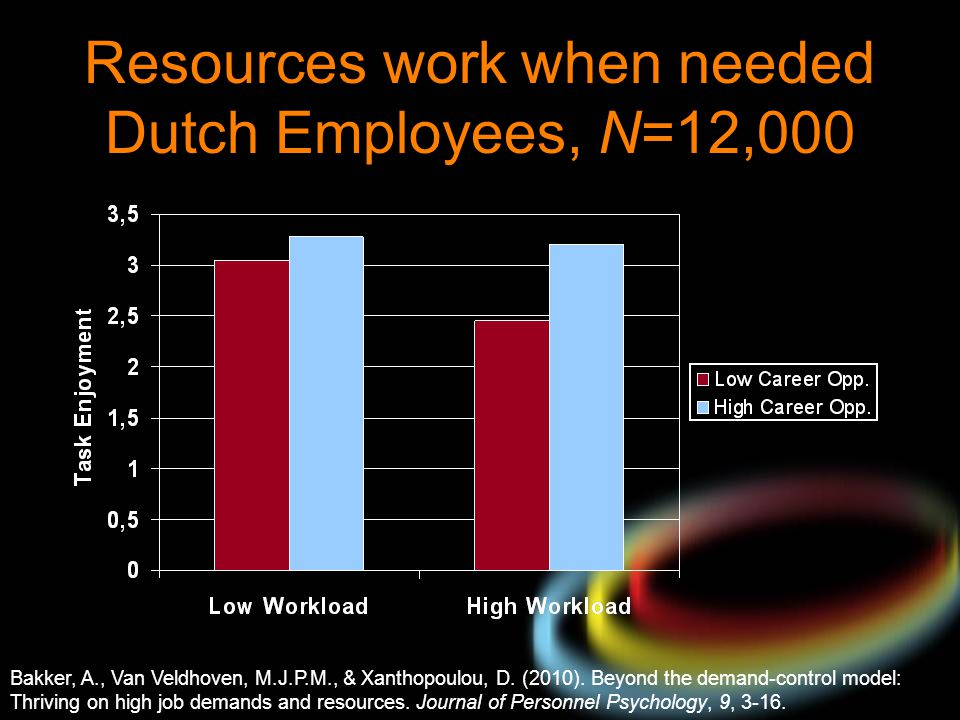 Resources work when needed Dutch Employees, N=12,000