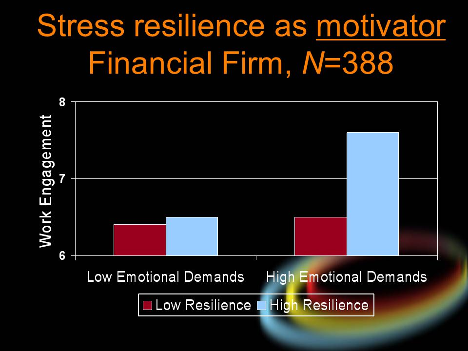 Stress resilience as motivator Financial Firm, N=388