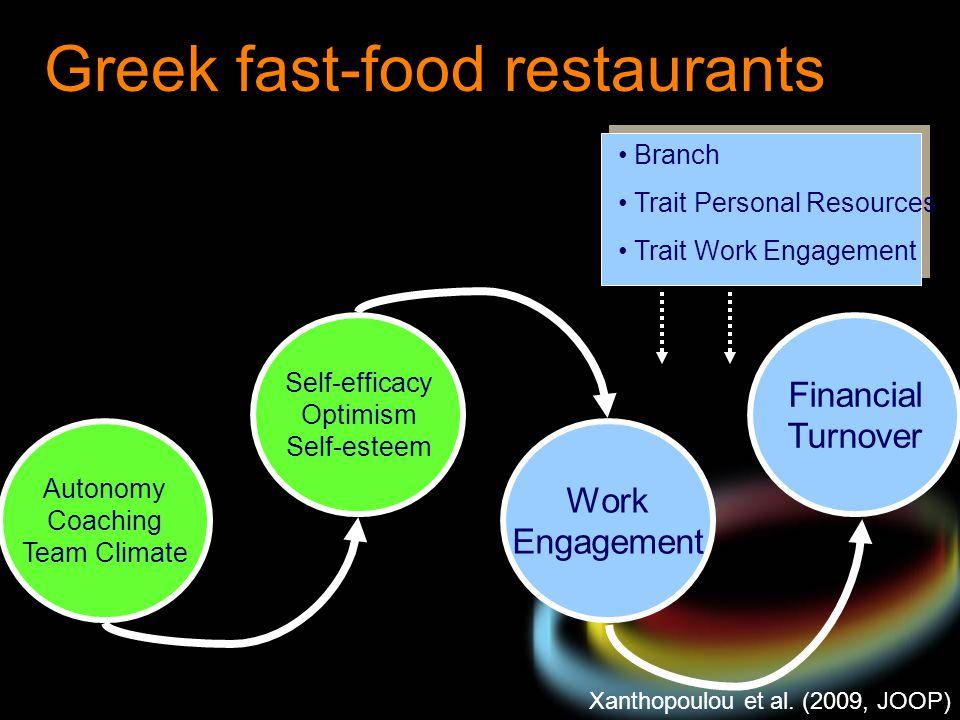 Greek fast-food restaurants