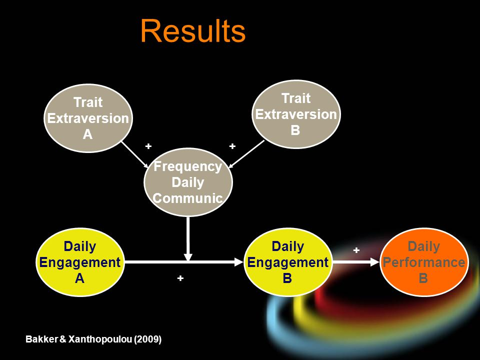 Results Trait Extraversion B Trait Extraversion A Frequency Daily