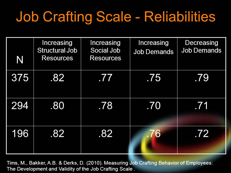 Job Crafting Scale - Reliabilities