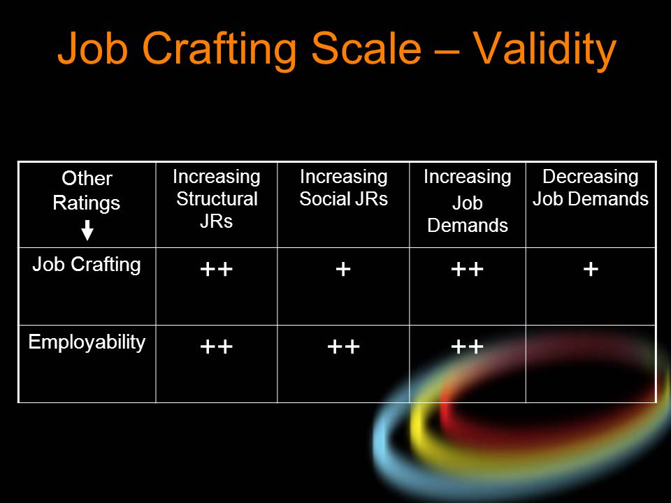 Job Crafting Scale – Validity