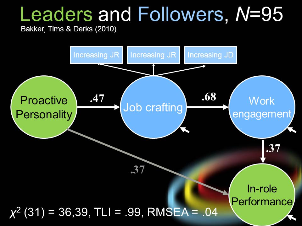 Leaders and Followers, N=95
