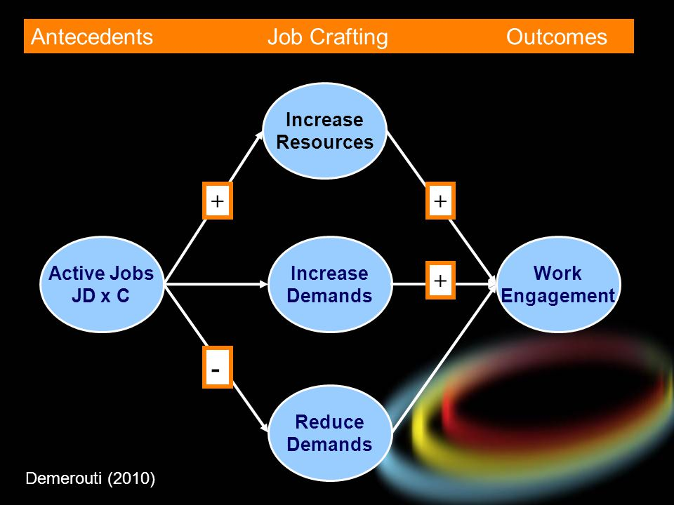 - Antecedents Job Crafting Outcomes + + + Increase Resources