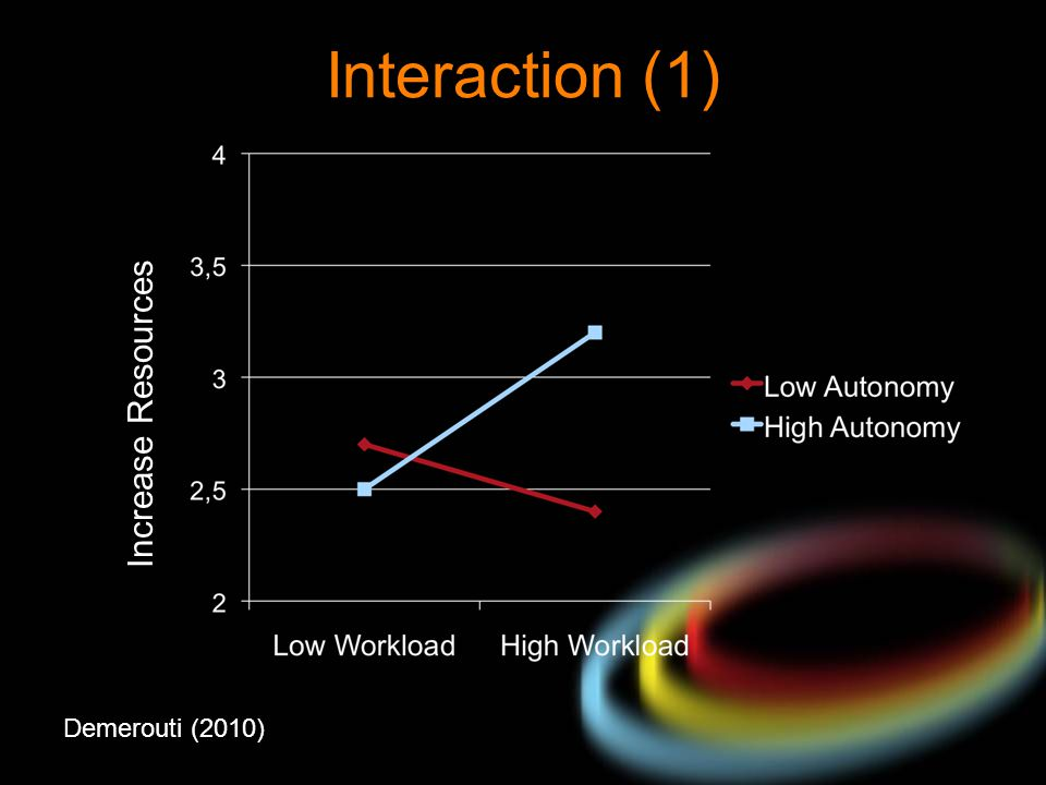 Interaction (1) Increase Resources Demerouti (2010)