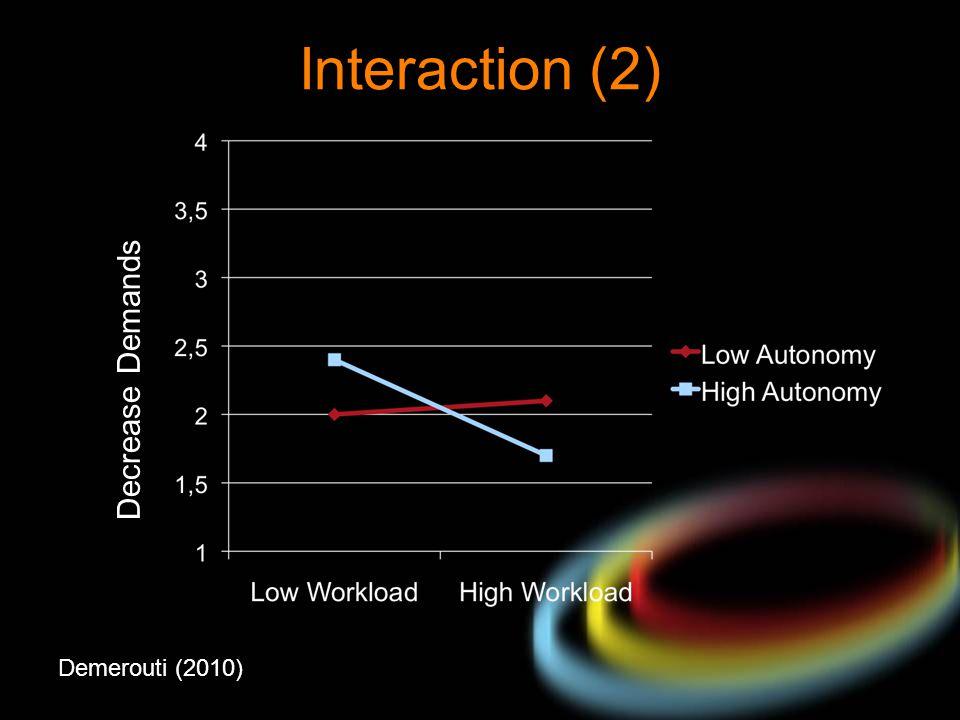 Interaction (2) Decrease Demands Demerouti (2010)