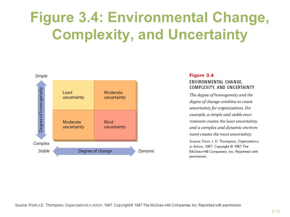 Figure 3.4: Environmental Change, Complexity, and Uncertainty
