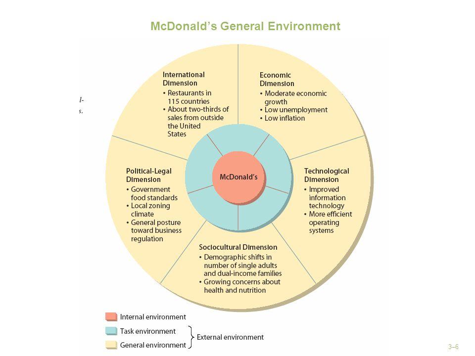 McDonald's General Environment
