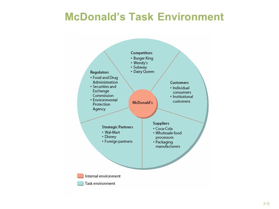 McDonald's Task Environment
