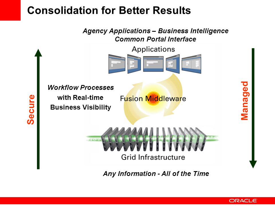 Consolidation for Better Results