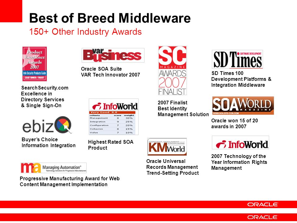 Best of Breed Middleware 150+ Other Industry Awards