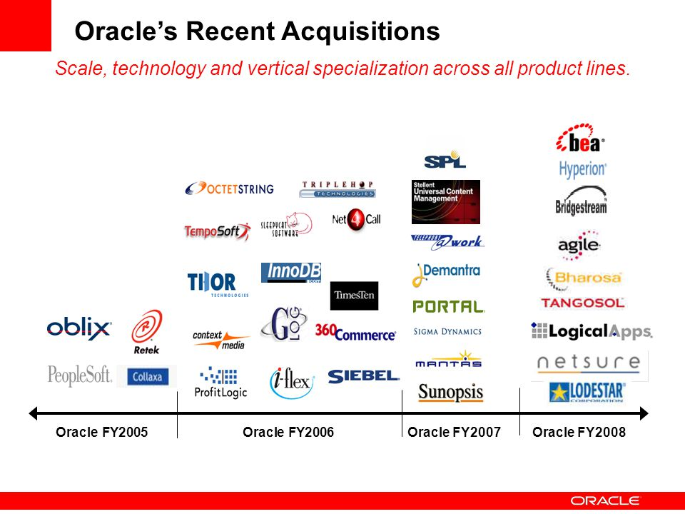 Oracle's Recent Acquisitions