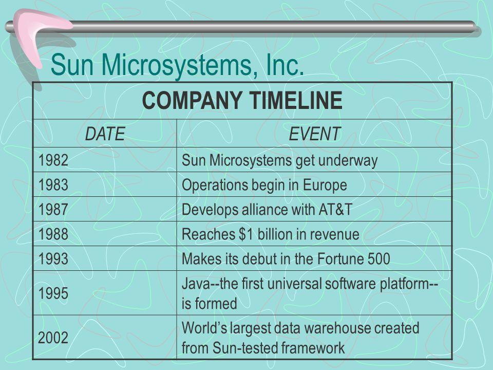Sun Microsystems, Inc. COMPANY TIMELINE DATE EVENT 1982