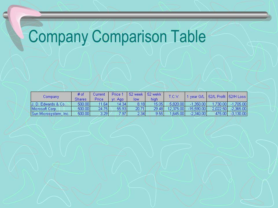Company Comparison Table