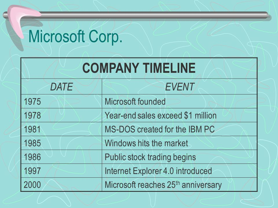 Microsoft Corp. COMPANY TIMELINE DATE EVENT 1975 Microsoft founded