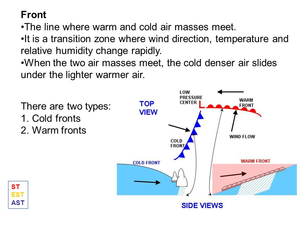 The line where warm and cold air masses meet.