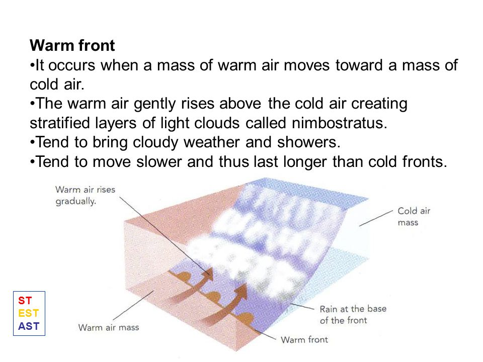 It occurs when a mass of warm air moves toward a mass of cold air.