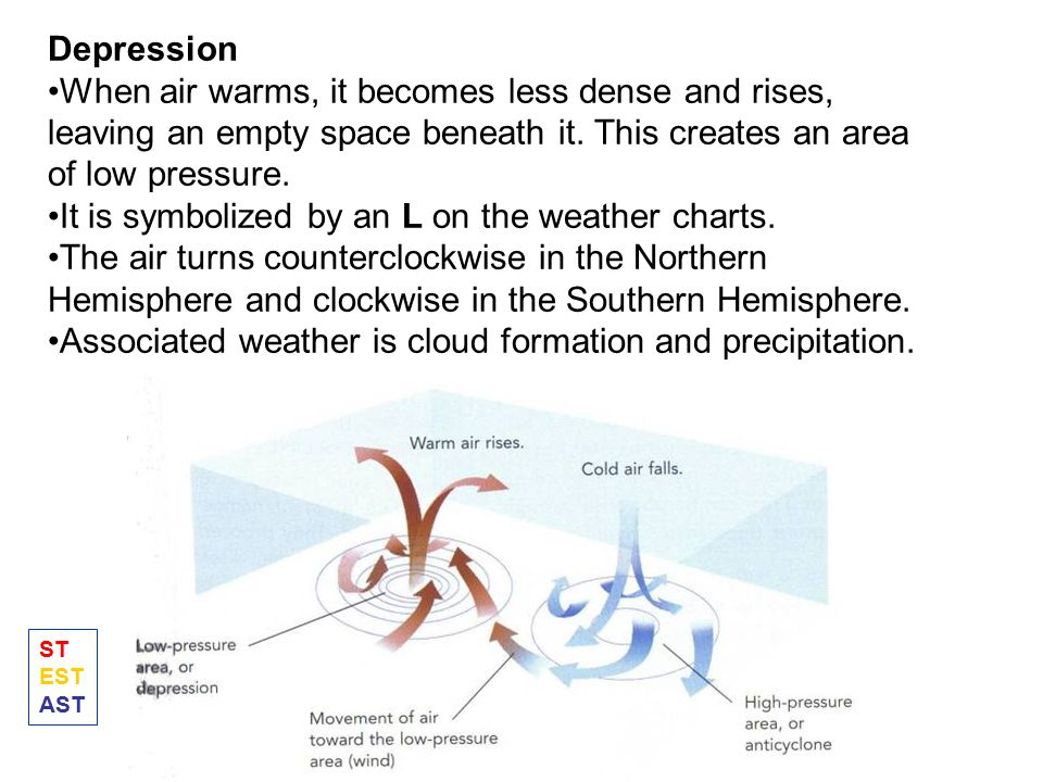 It is symbolized by an L on the weather charts.
