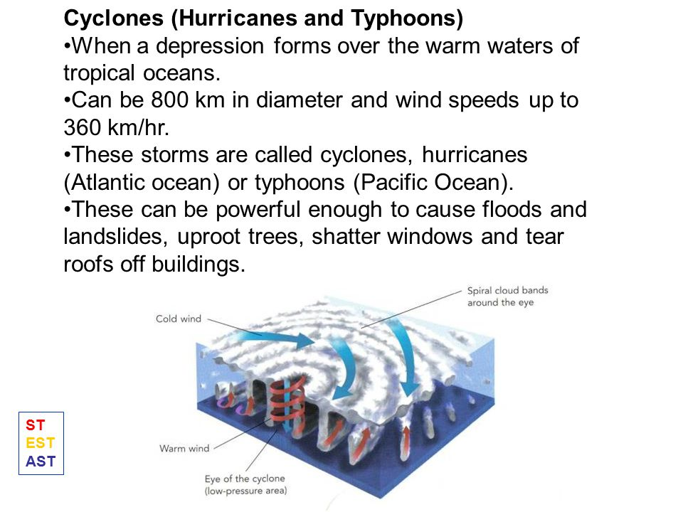 Cyclones (Hurricanes and Typhoons)